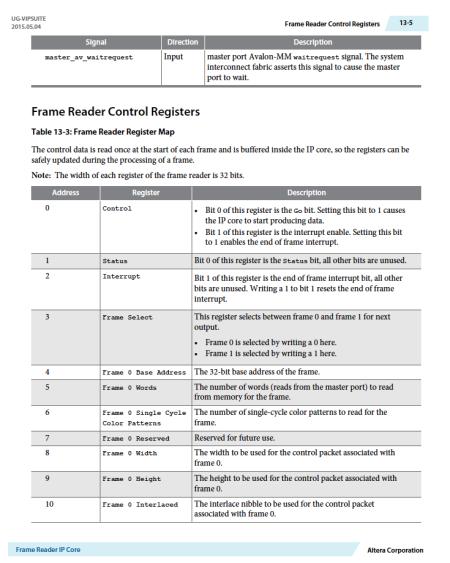 VFR Registers